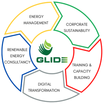 https://glide.lk/wp-content/uploads/2021/09/Our-Services-1-350x350.png